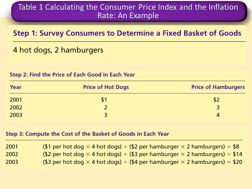 Table 1 Calculating the Consumer Price Index and the Inflation Rate: An Example