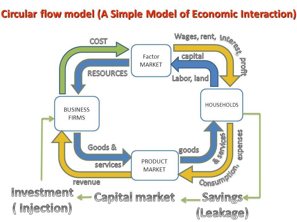 Circular flow model (A Simple Model of Economic Interaction)