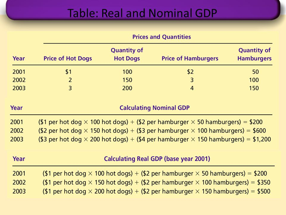 Table: Real and Nominal GDP
