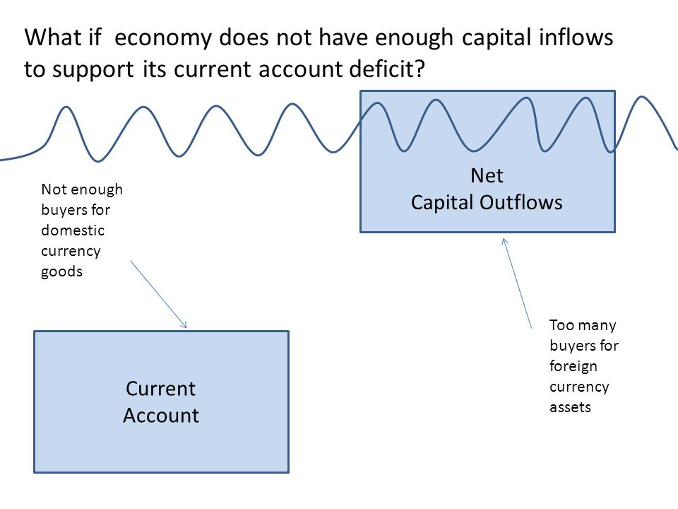 What if economy does not have enough capital inflows to support its current account deficit