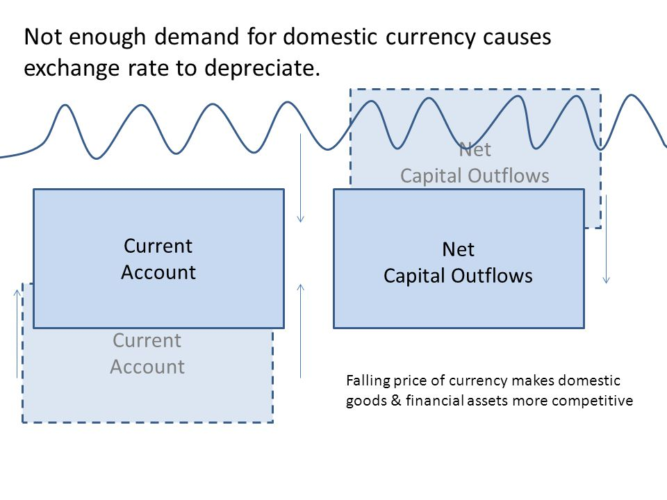 Not enough demand for domestic currency causes exchange rate to depreciate.