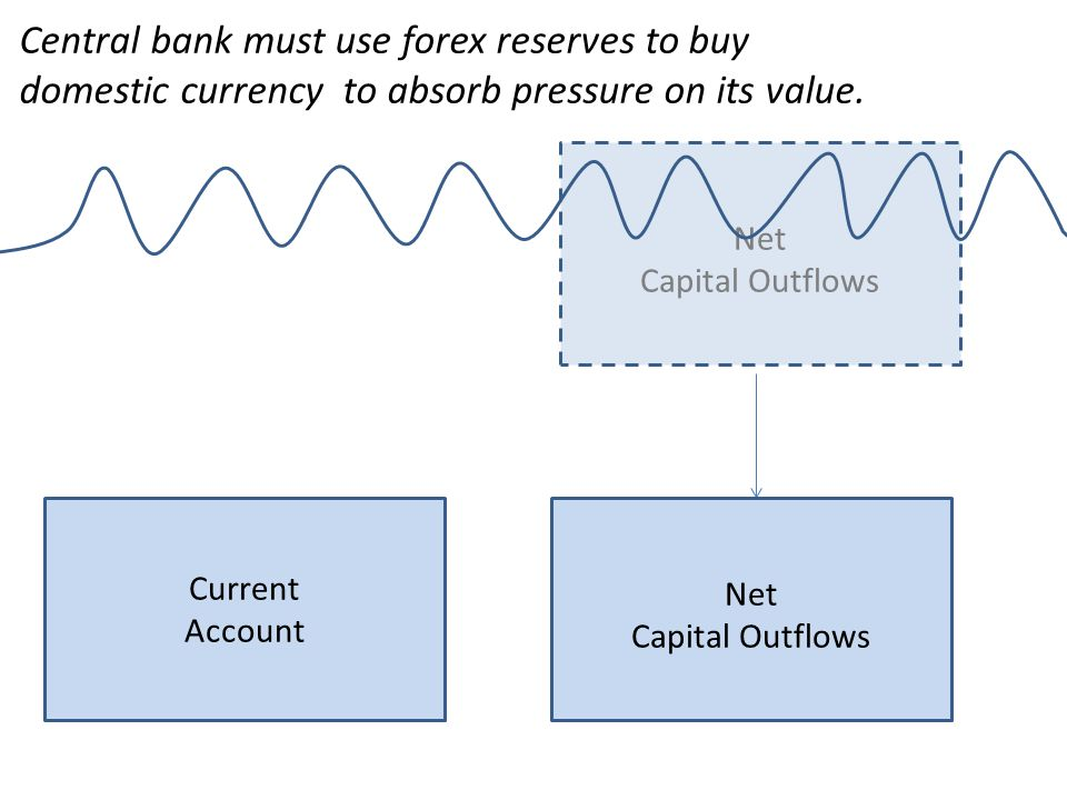 Central bank must use forex reserves to buy domestic currency to absorb pressure on its value.