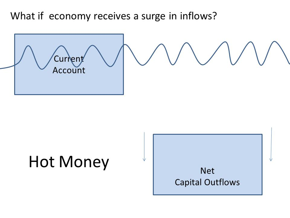 Hot Money What if economy receives a surge in inflows Current Account