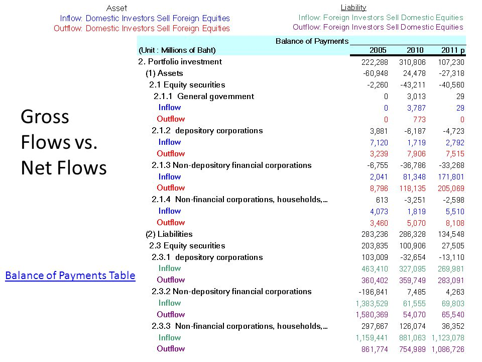 Gross Flows vs. Net Flows Balance of Payments Table