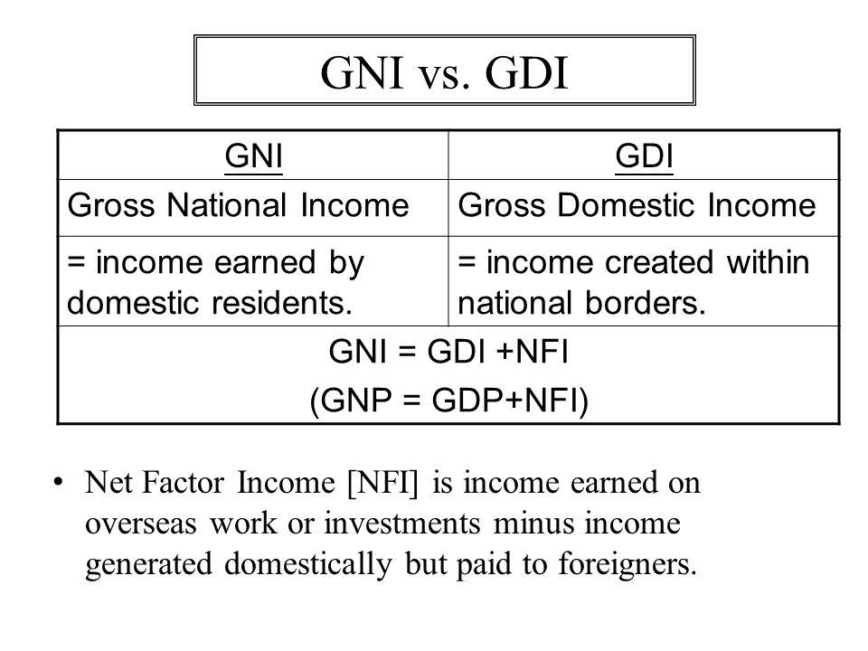 GNI vs. GDI GNI GDI Gross National Income Gross Domestic Income