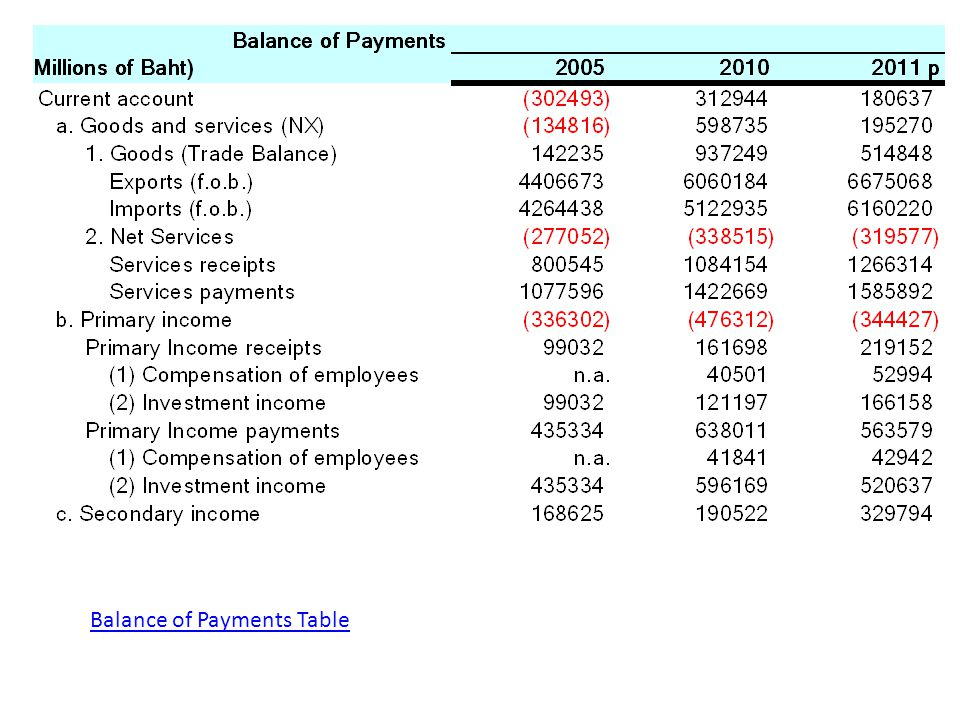 Balance of Payments Table