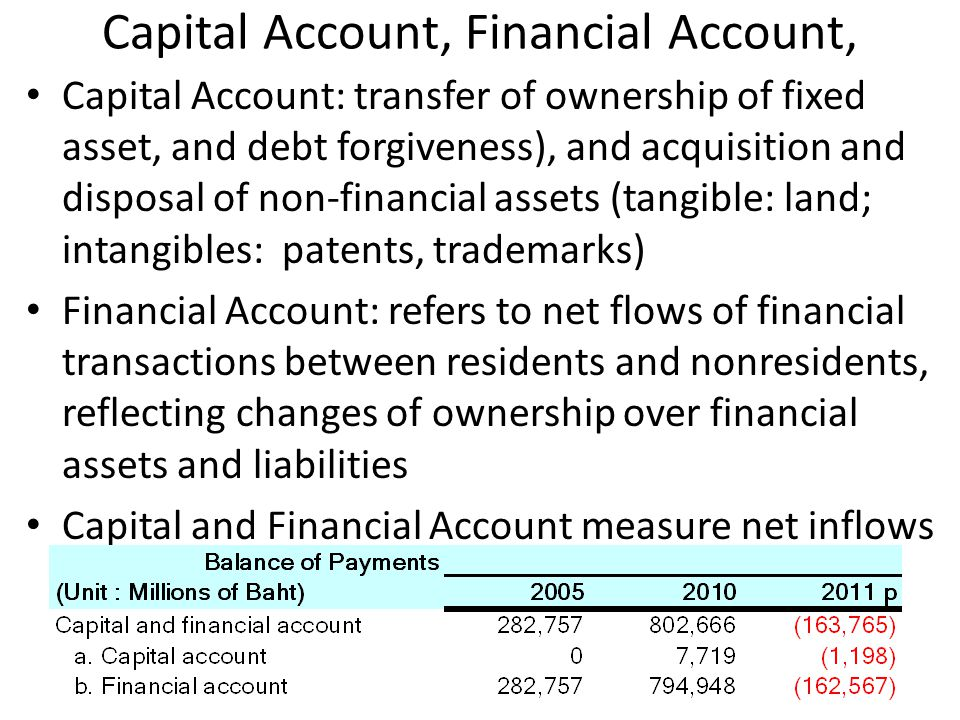 Capital Account, Financial Account,
