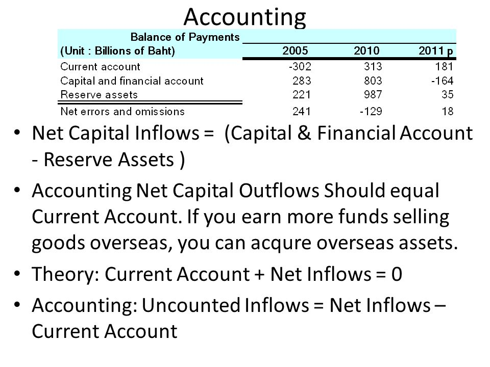 Accounting Net Capital Inflows = (Capital & Financial Account - Reserve Assets )