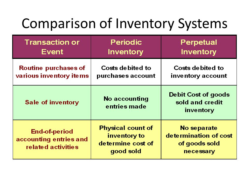 inventory systems comparison Find the best-fit inventory management system for your company compare top inventory management vendors get free price quotes, demos, and analyst reviews and.