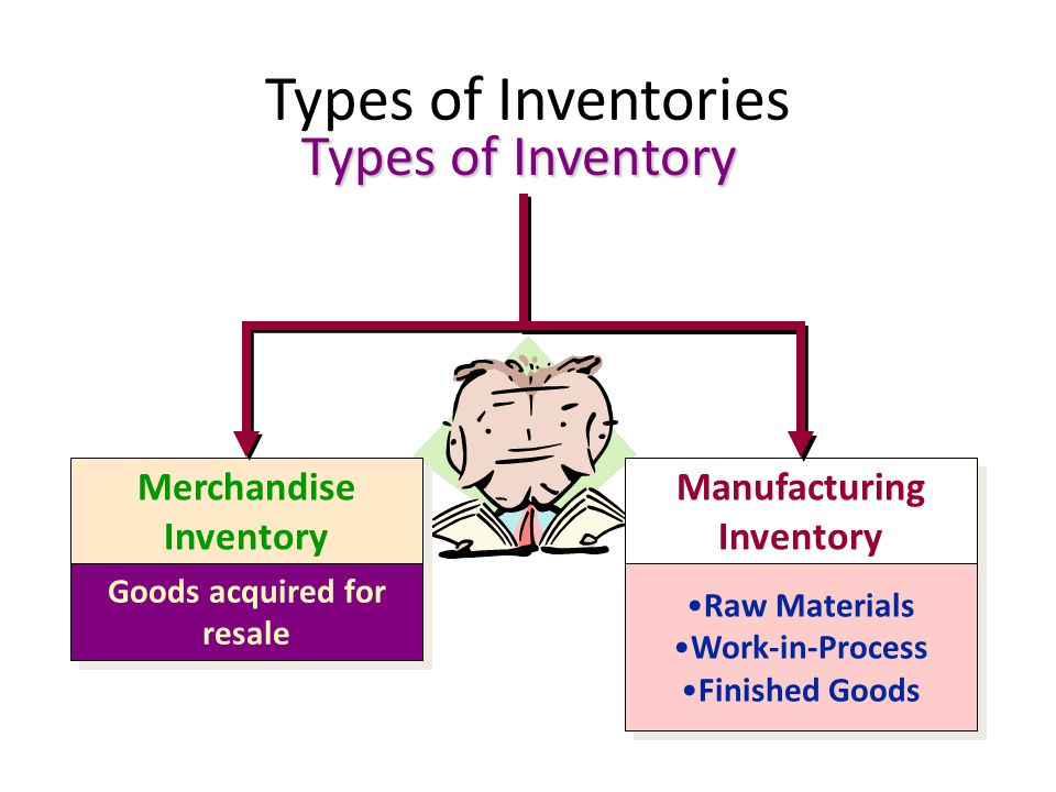 Types of Inventories Types of Inventory Merchandise Inventory