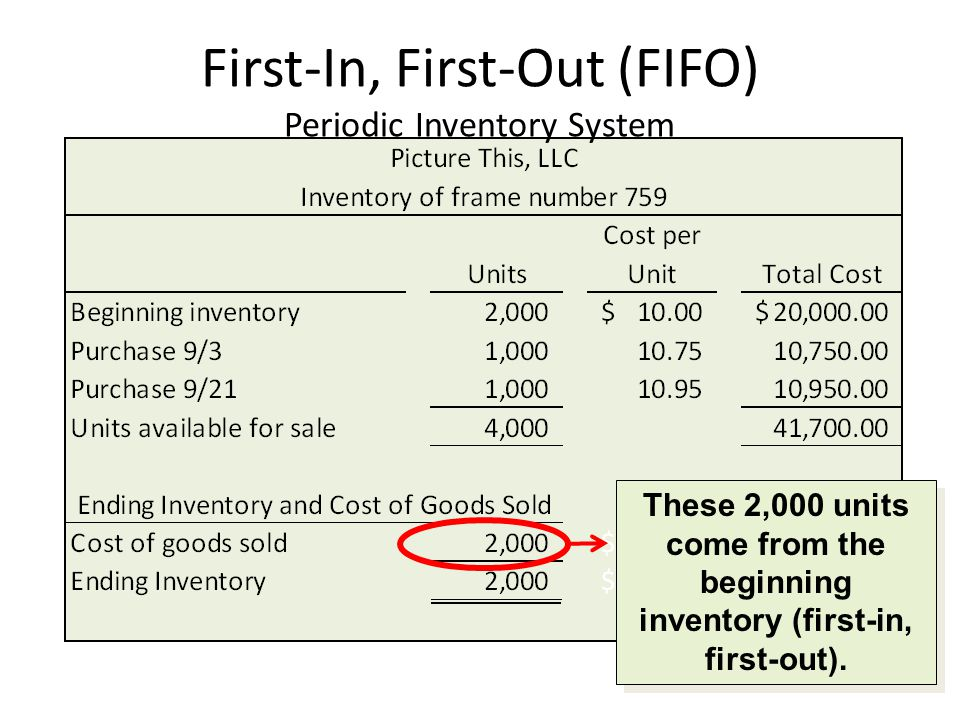 First-In, First-Out (FIFO) Periodic Inventory System