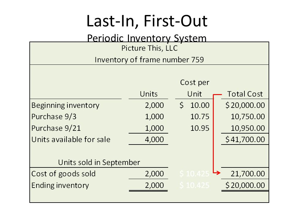Last-In, First-Out Periodic Inventory System