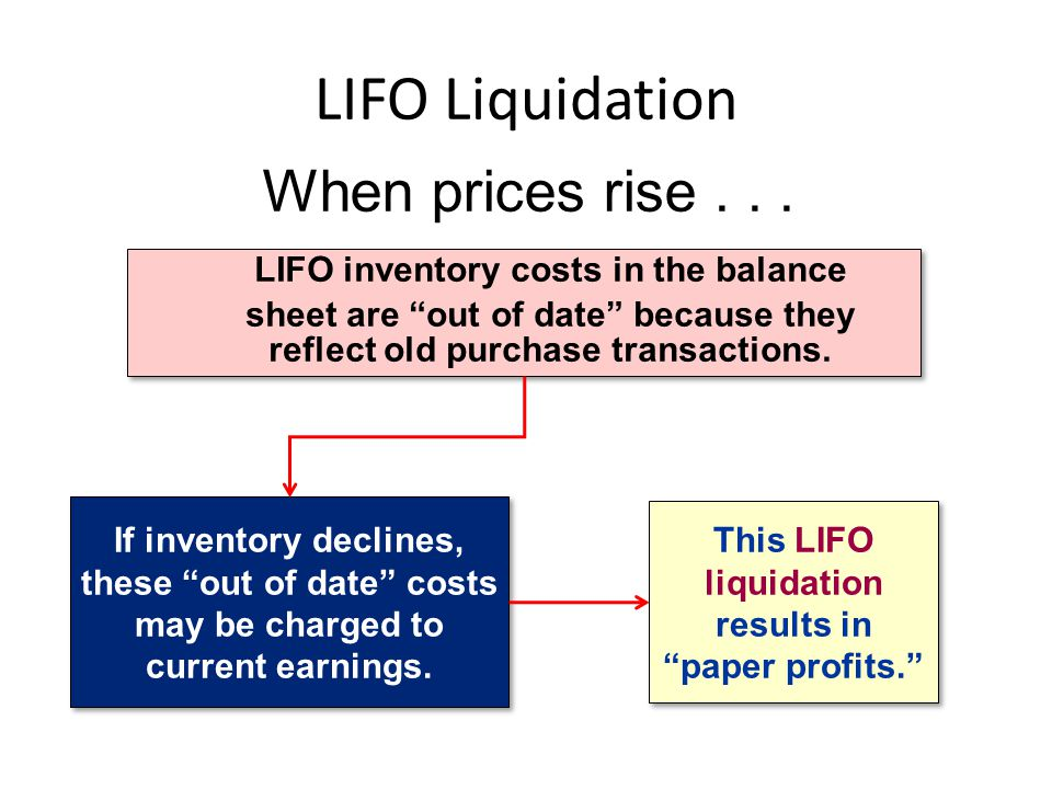 LIFO Liquidation When prices rise . . .
