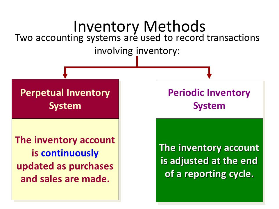 Inventory Methods Two accounting systems are used to record transactions involving inventory: Perpetual Inventory System.