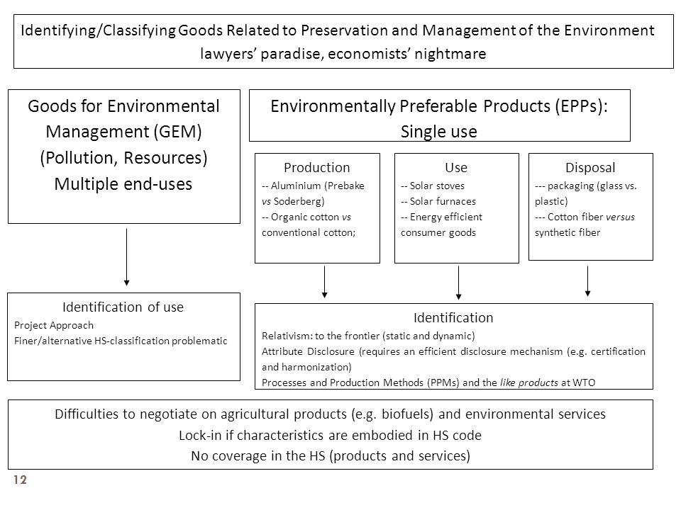 Goods for Environmental Management (GEM) (Pollution, Resources)