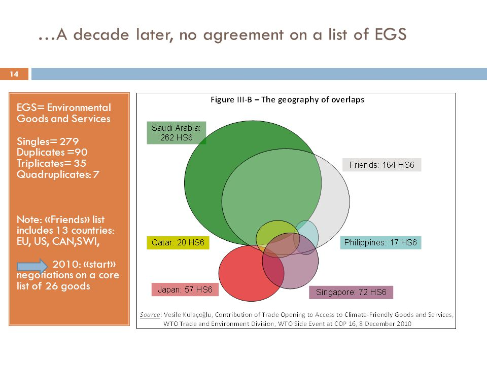 …A decade later, no agreement on a list of EGS