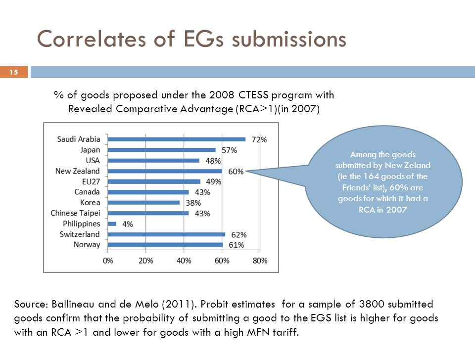 Correlates of EGs submissions