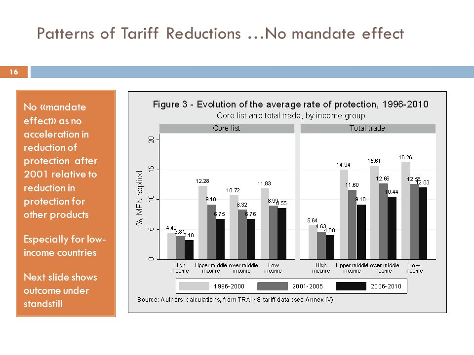 Patterns of Tariff Reductions …No mandate effect