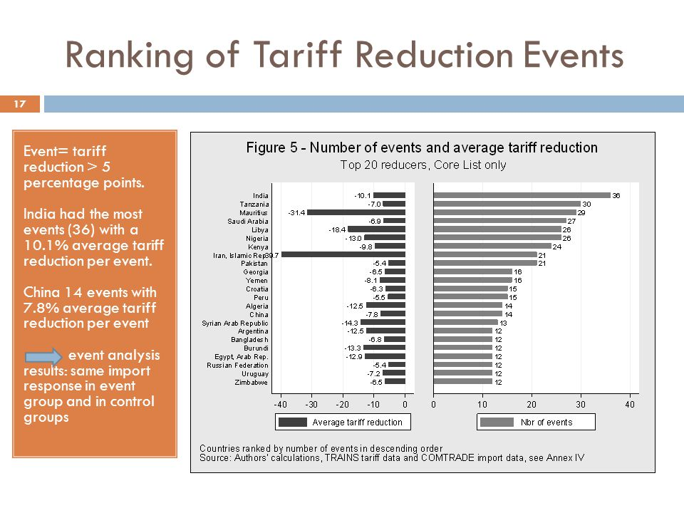 Ranking of Tariff Reduction Events