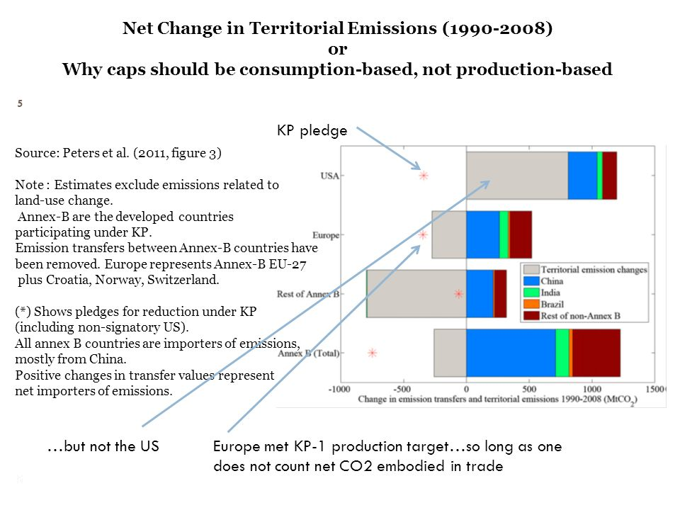 Net Change in Territorial Emissions (1990-2008) or Why caps should be consumption-based, not production-based