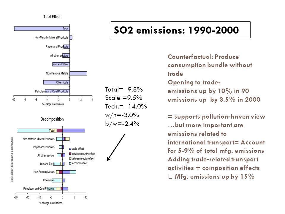 SO2 emissions: Counterfactual: Produce consumption bundle without trade. Opening to trade: