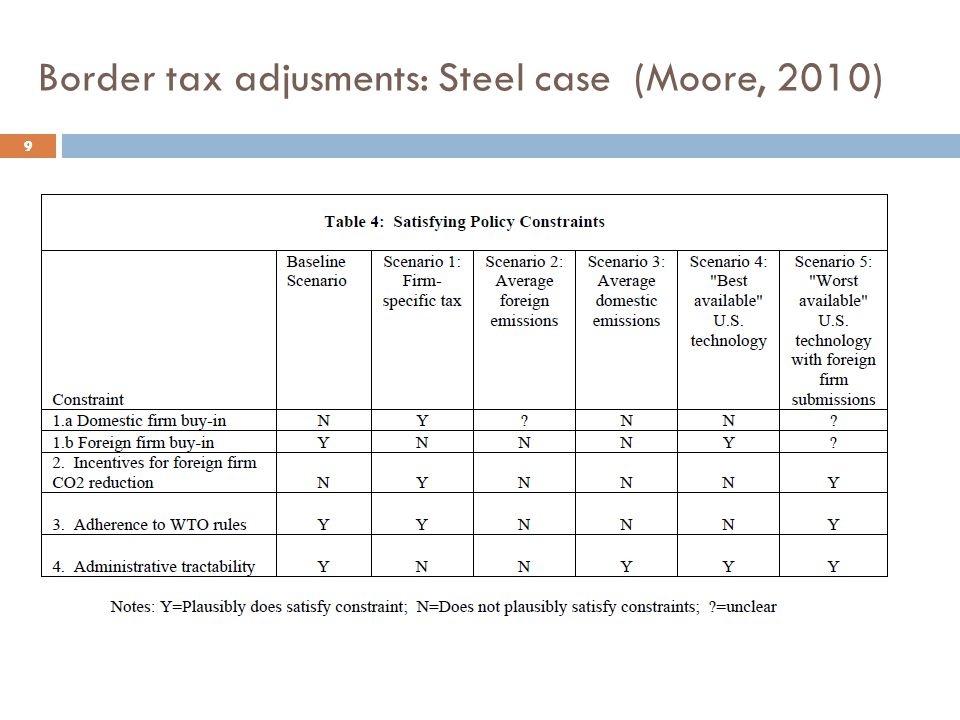 Border tax adjusments: Steel case (Moore, 2010)