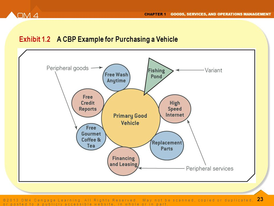 Exhibit 1.2 A CBP Example for Purchasing a Vehicle