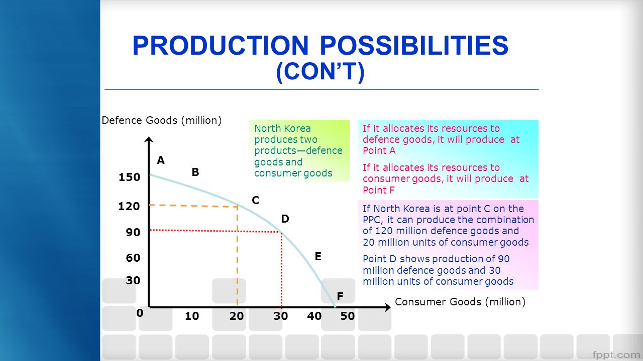 PRODUCTION POSSIBILITIES (CON'T)