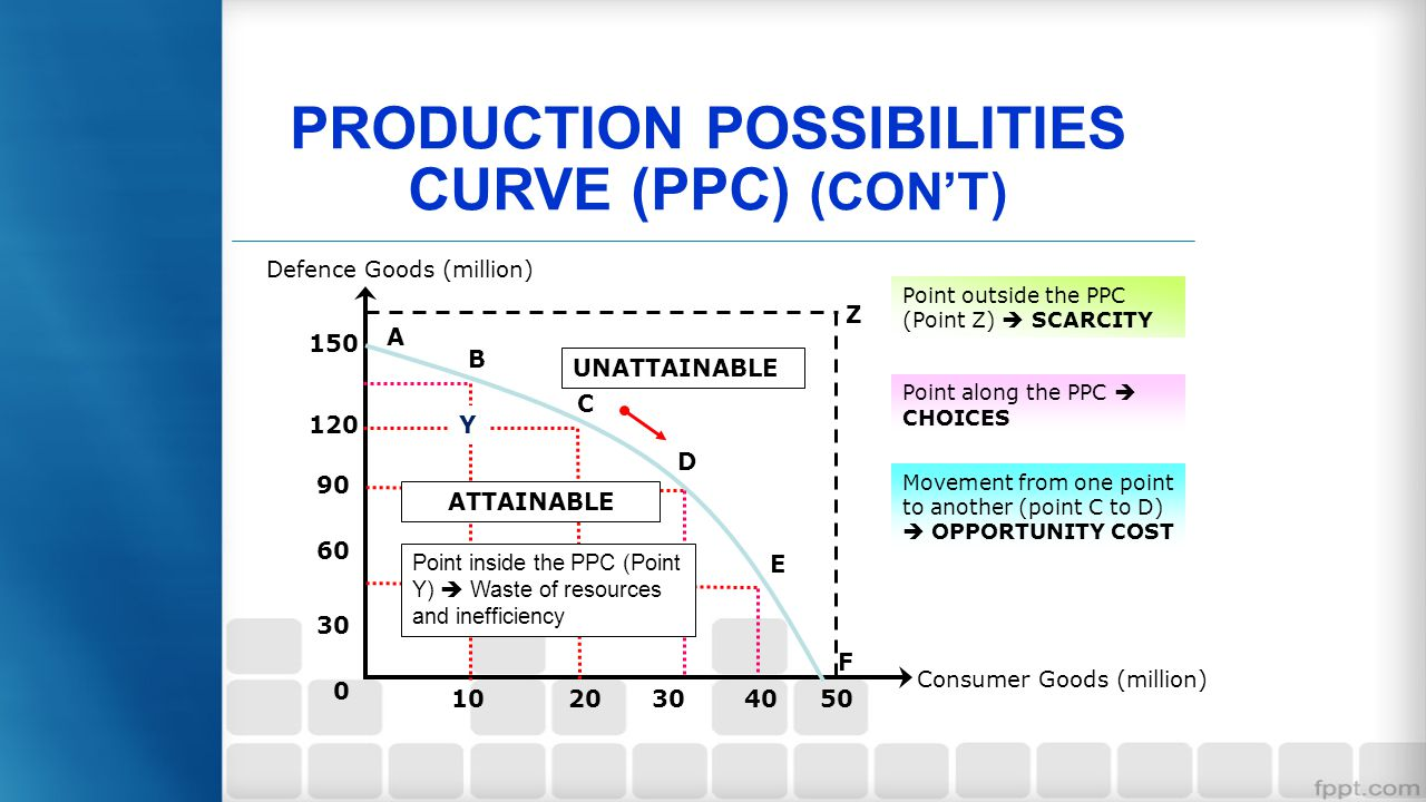 PRODUCTION POSSIBILITIES CURVE (PPC) (CON'T)