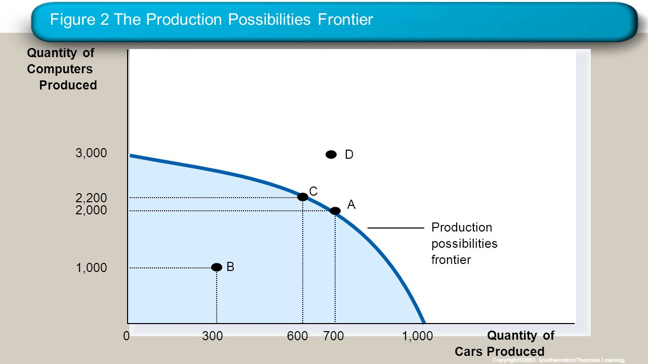 Figure 2 The Production Possibilities Frontier