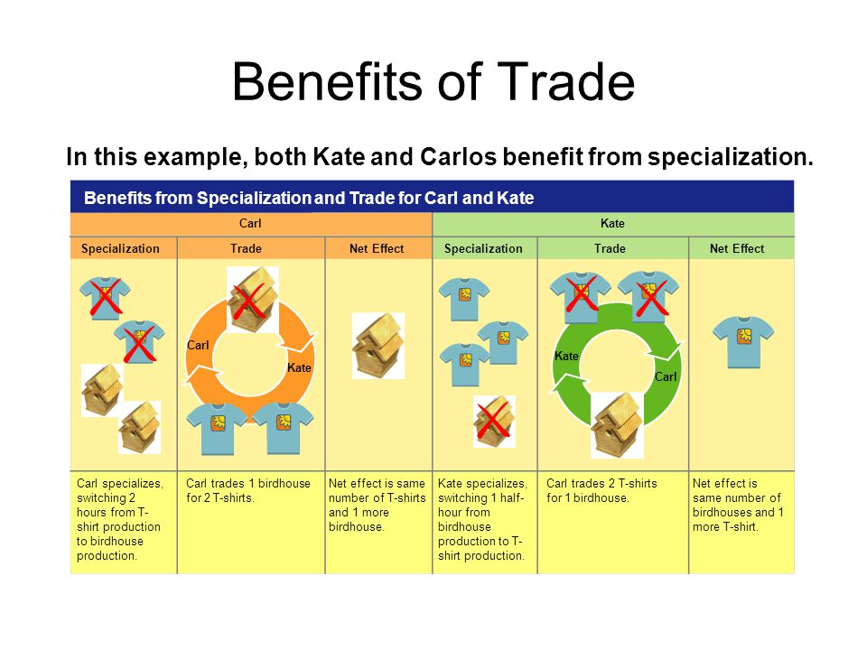 In this example, both Kate and Carlos benefit from specialization.