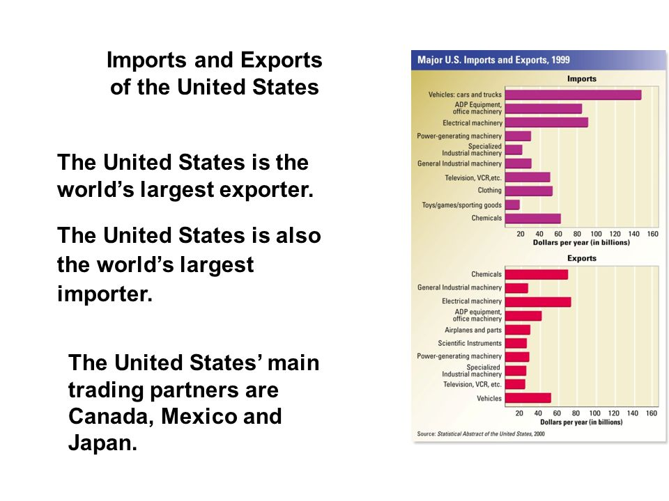Imports and Exports of the United States