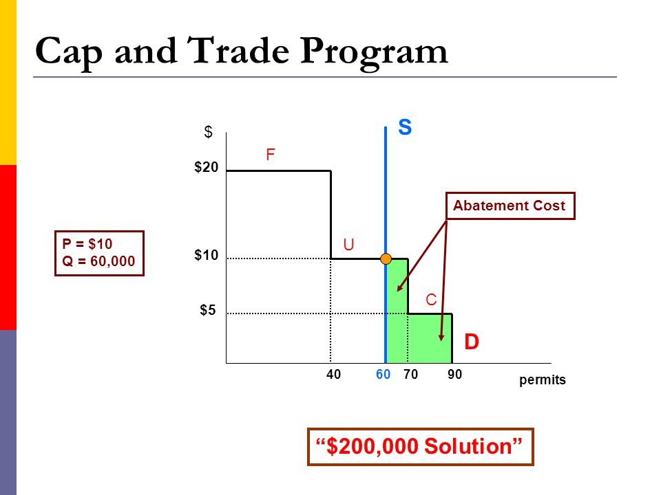 Cap and Trade Program S D $200,000 Solution $ F U C $20