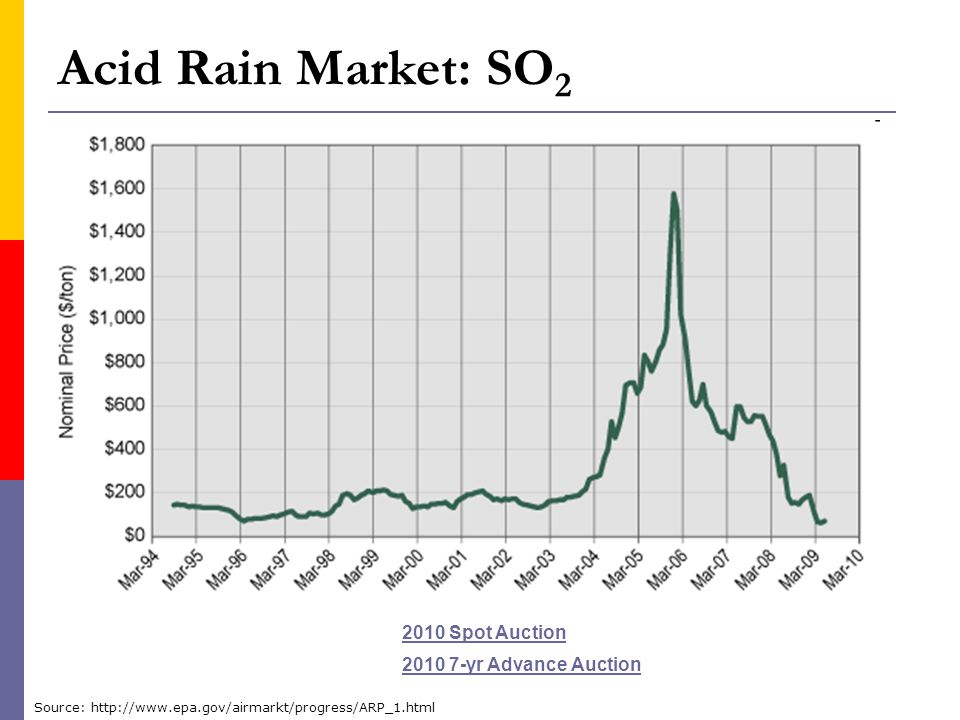 Acid Rain Market: SO2 2010 Spot Auction 2010 7-yr Advance Auction