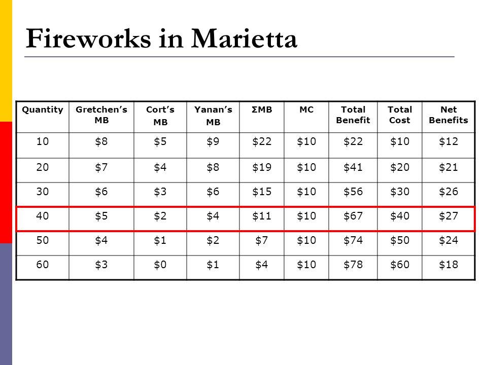 Fireworks in Marietta 10 $8 $5 $9 $22 $10 $12 20 $7 $4 $19 $41 $20 $21
