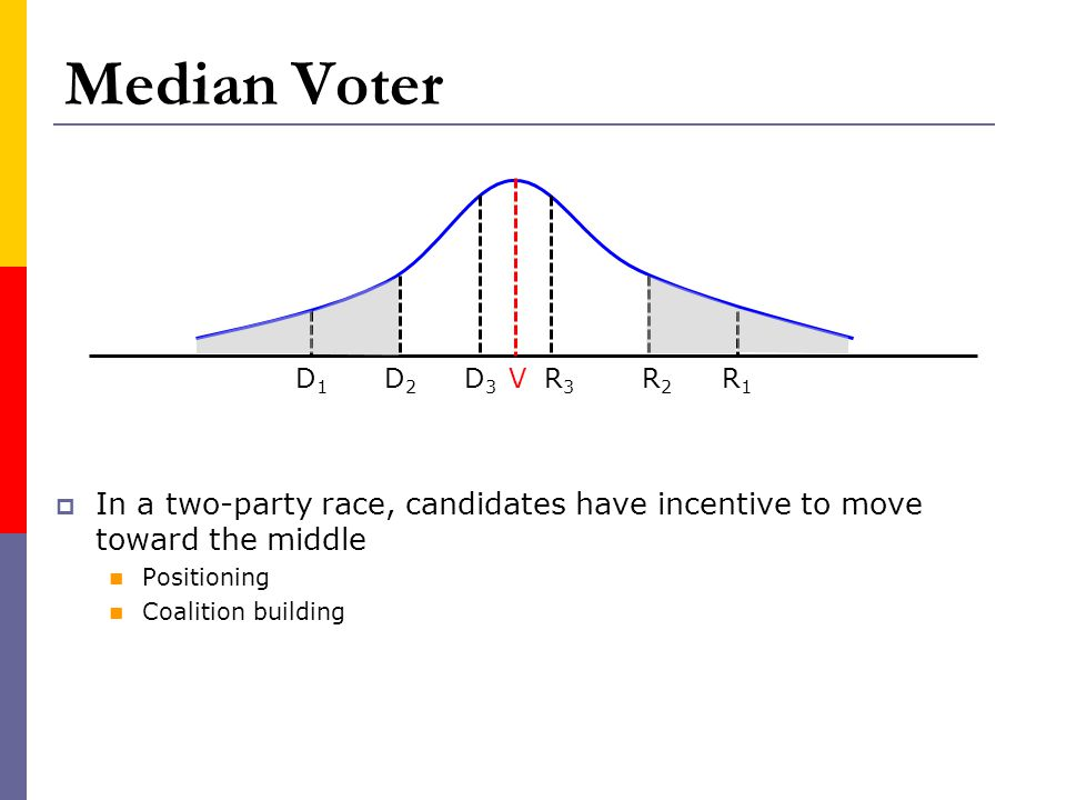 Median Voter D1. D2. D3. V. R3. R2. R1. In a two-party race, candidates have incentive to move toward the middle.