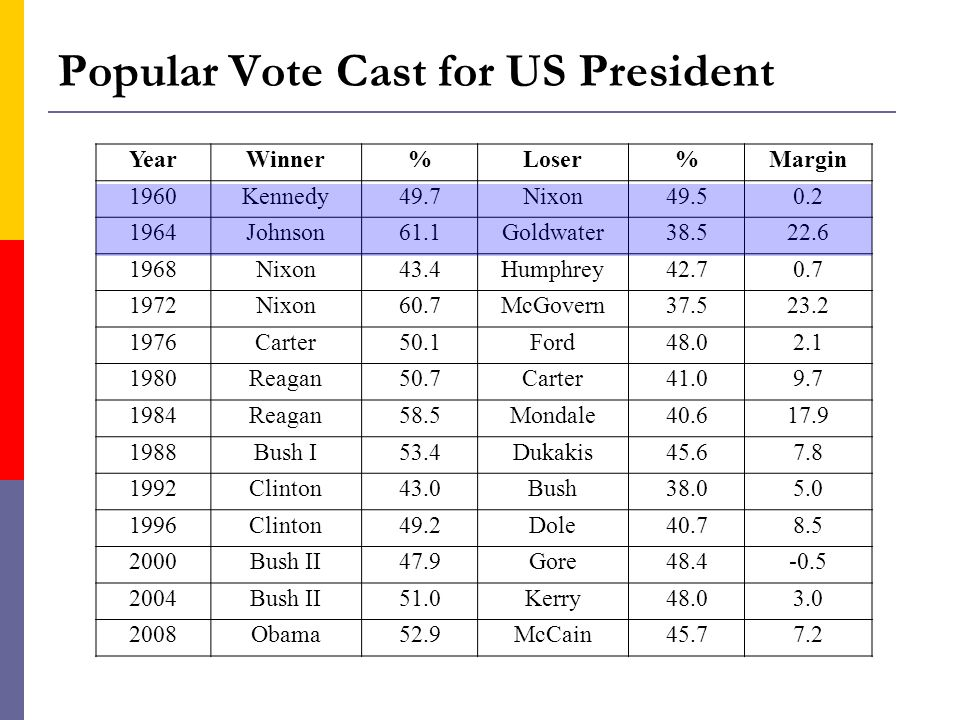 Popular Vote Cast for US President