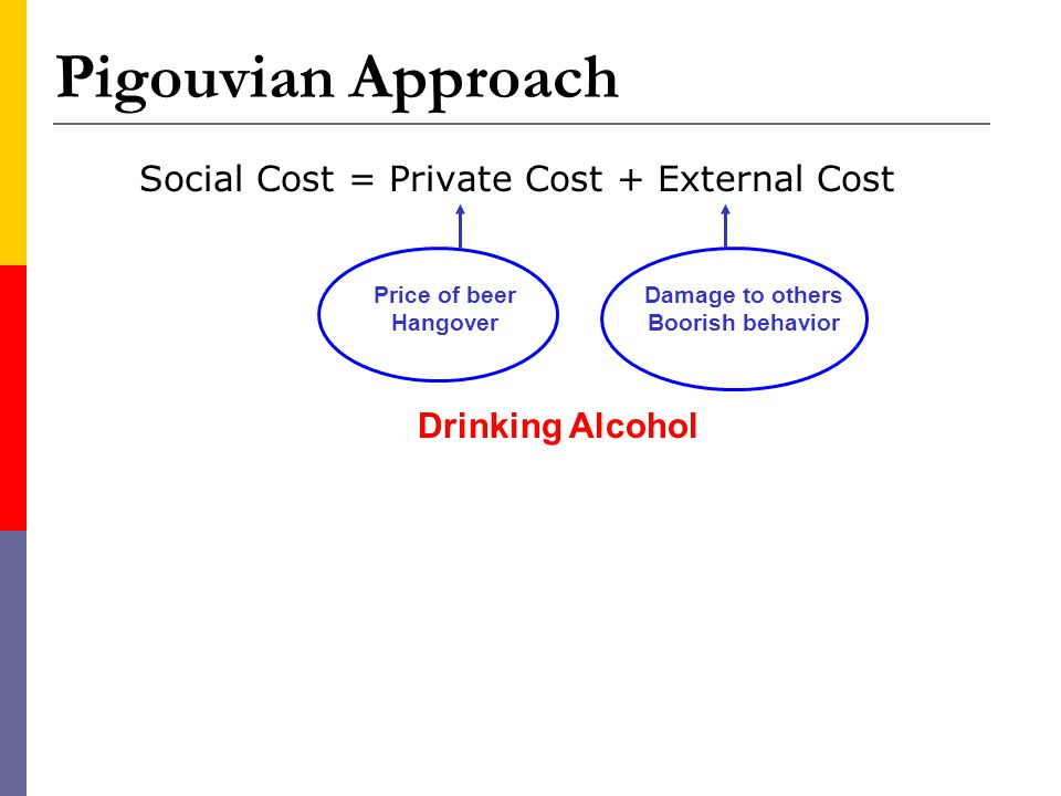 Social Cost = Private Cost + External Cost