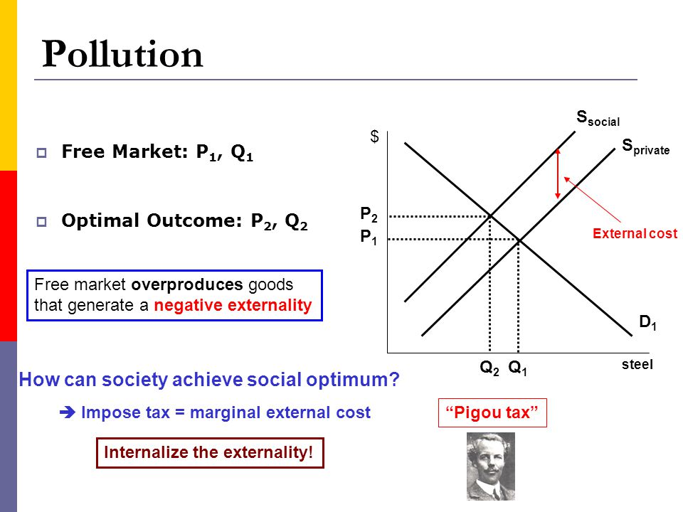 Pollution How can society achieve social optimum Free Market: P1, Q1