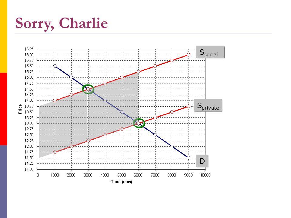 Sorry, Charlie Ssocial Sprivate D