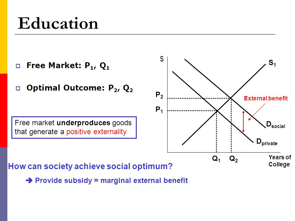 Education How can society achieve social optimum Free Market: P1, Q1