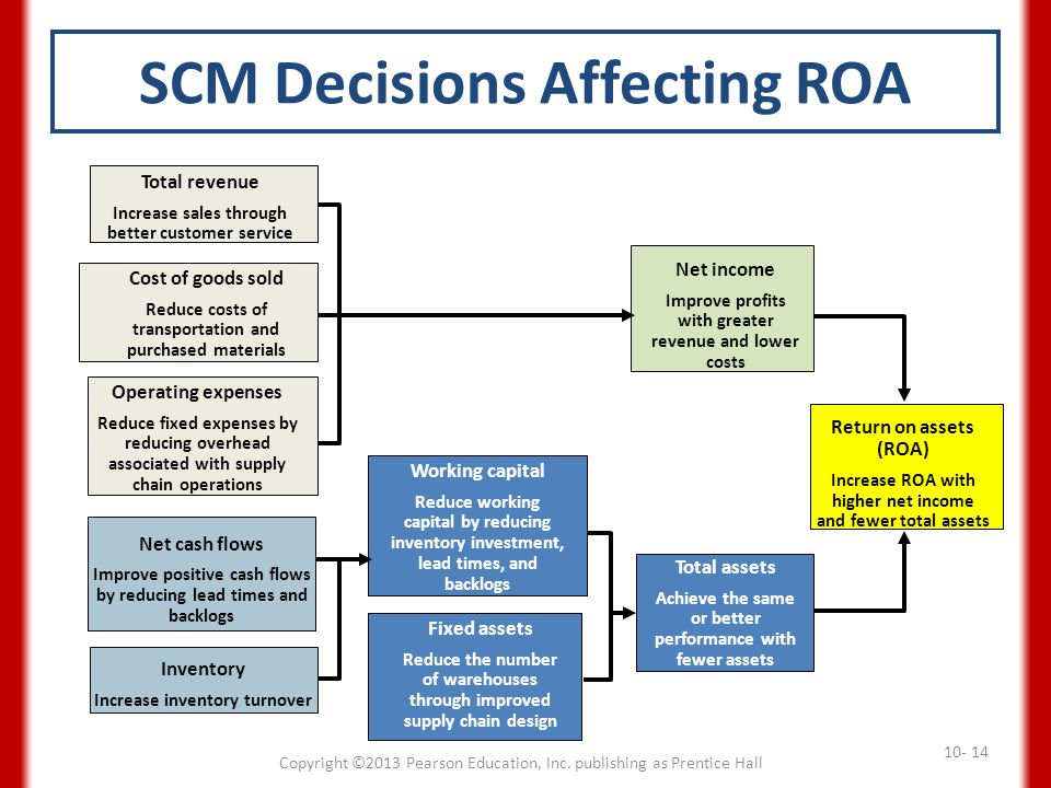 SCM Decisions Affecting ROA