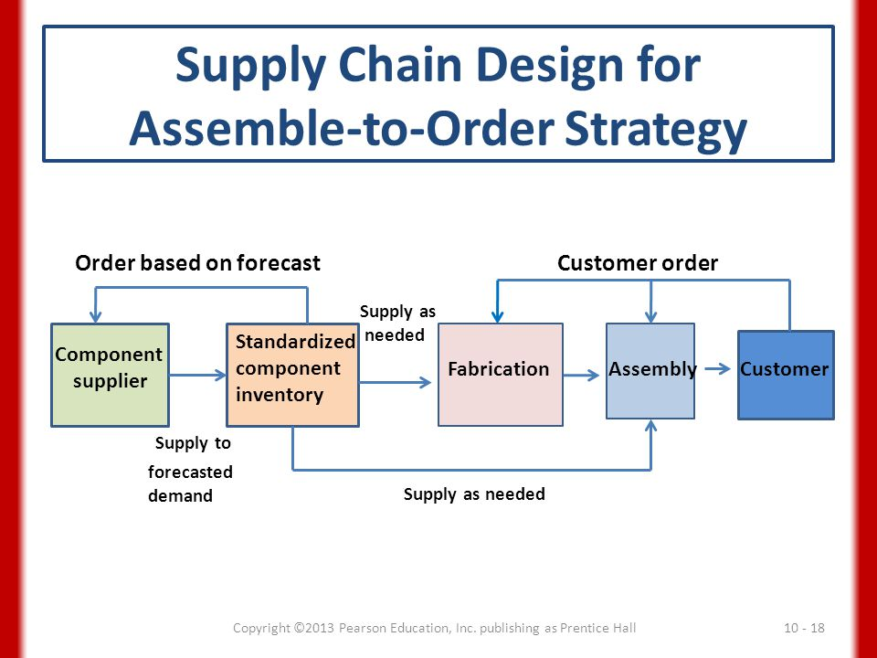 Supply Chain Design for Assemble-to-Order Strategy