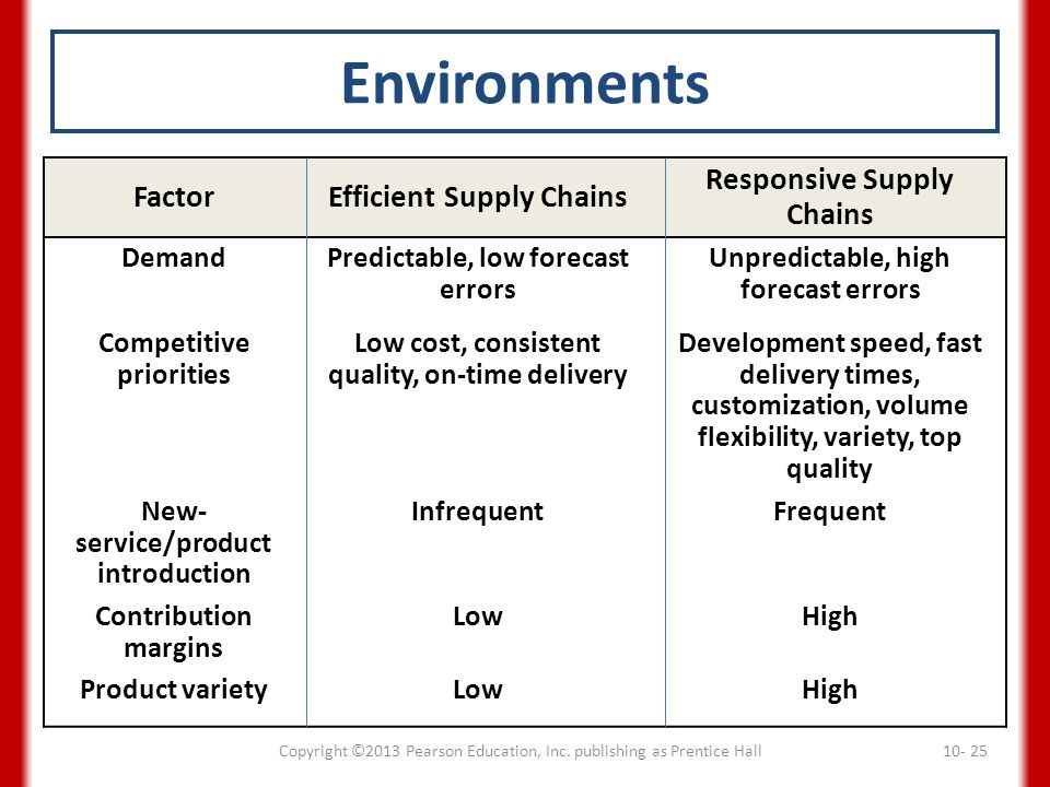 Environments Factor Efficient Supply Chains Responsive Supply Chains