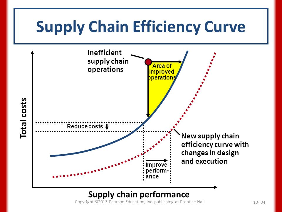 Supply Chain Efficiency Curve