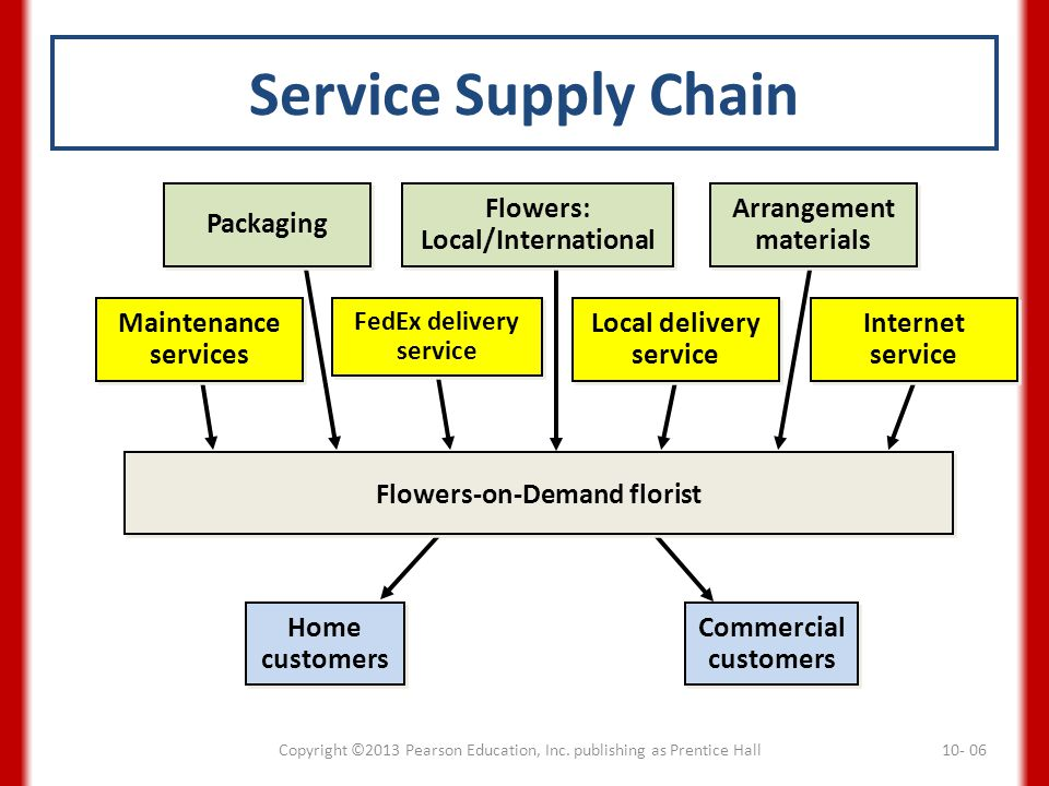 Service Supply Chain Packaging Flowers: Local/International