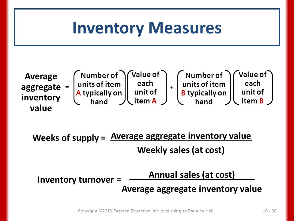 Inventory Measures Average aggregate inventory value