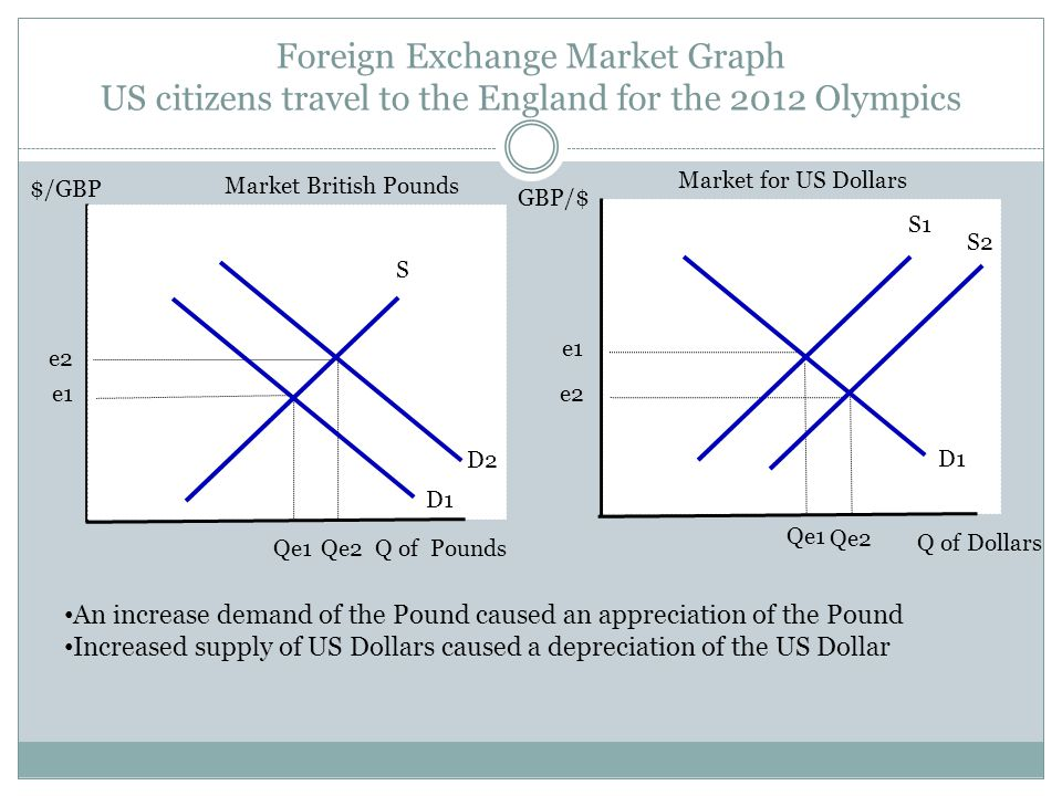 Foreign Exchange Market Graph US citizens travel to the England for the 2012 Olympics
