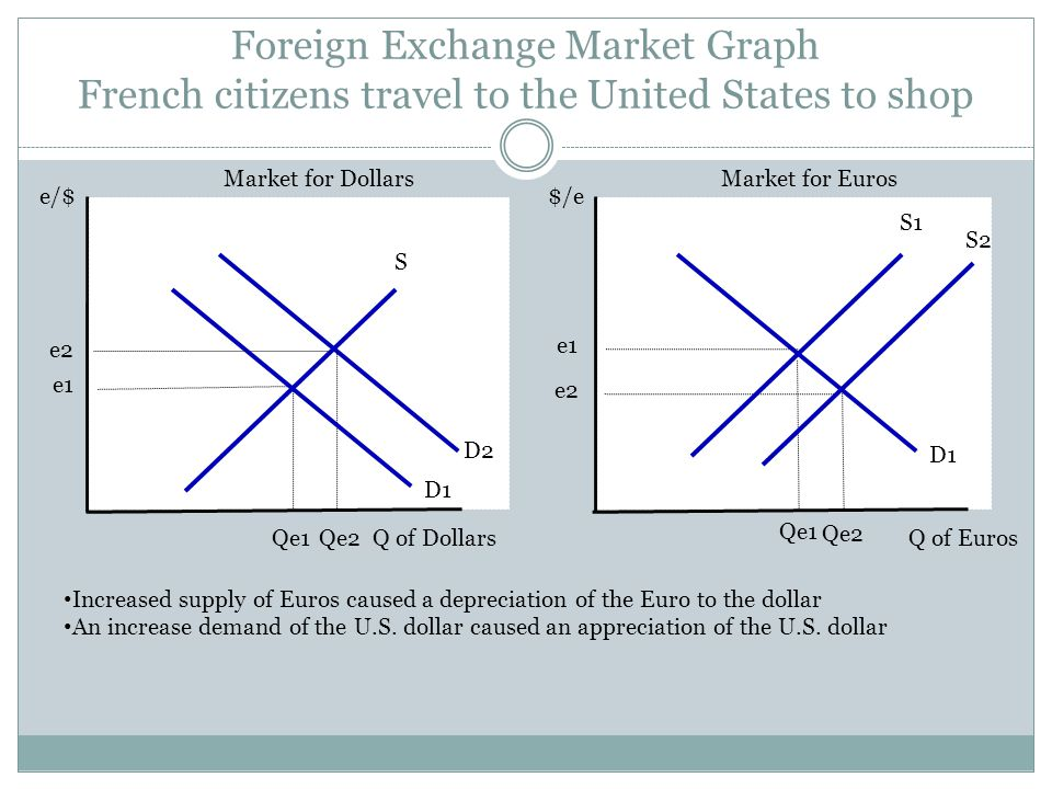 Foreign Exchange Market Graph French citizens travel to the United States to shop