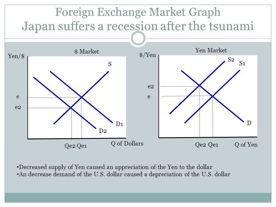 Foreign Exchange Market Graph Japan suffers a recession after the tsunami